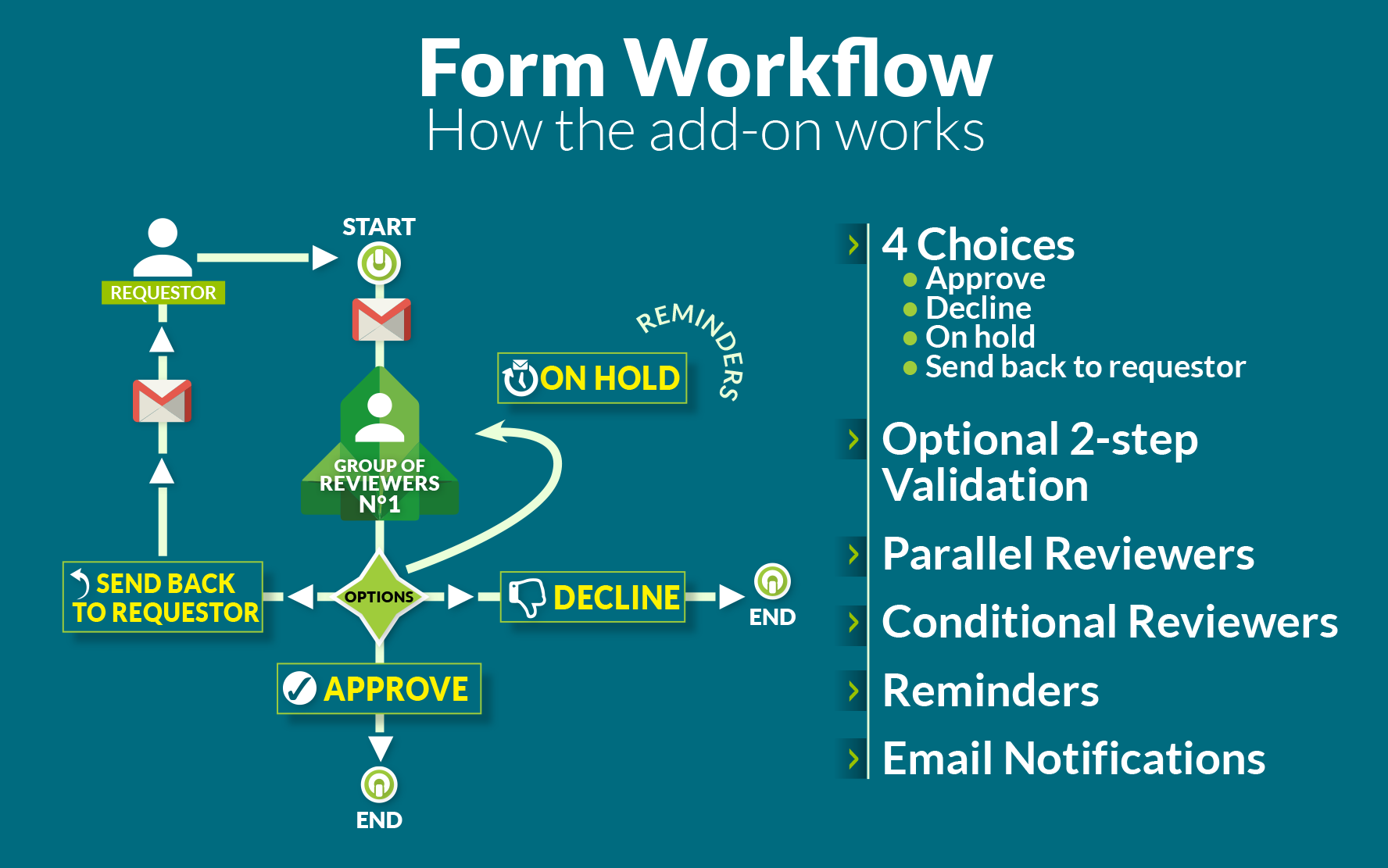 Form Workflow just got better